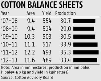 Hindistan Pamuk Üretim Tablo