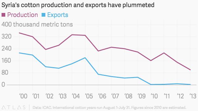 Suriye pamuk üretim