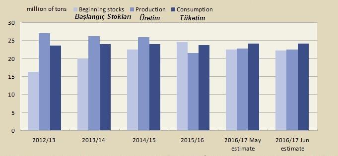 Global Pamuk Üretim Tüketim Tablo